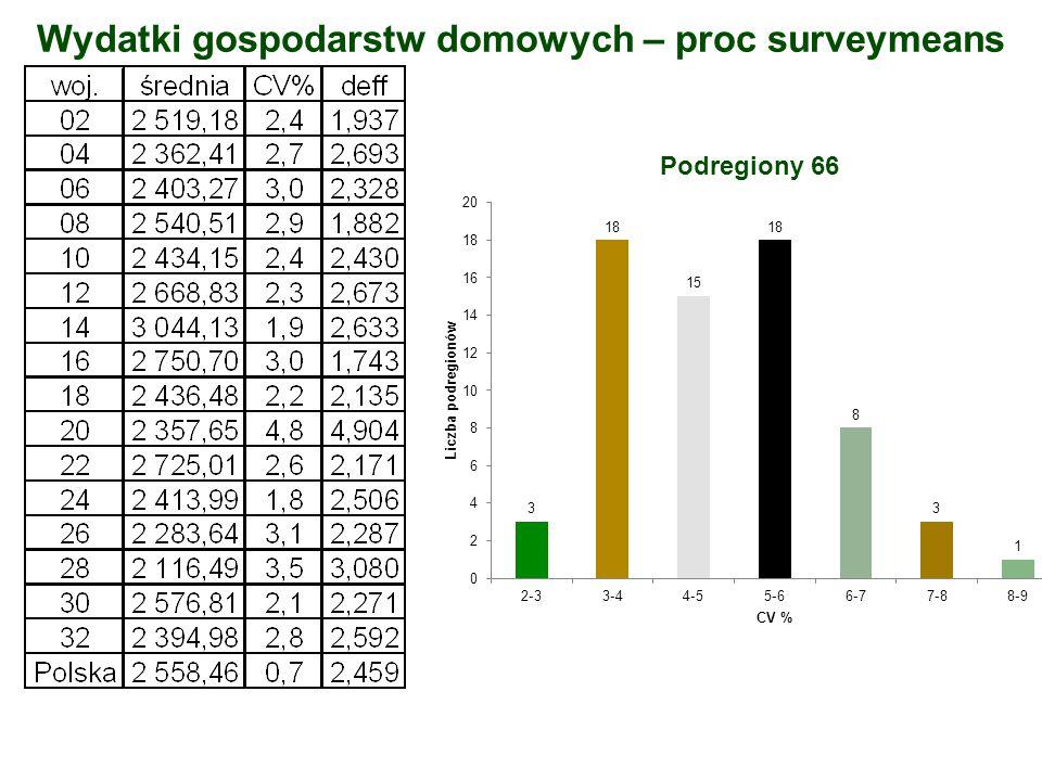 Wydatki gospodarstw domowych – proc surveymeans Podregiony 66