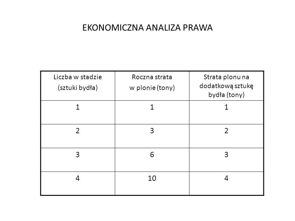 EKONOMICZNA ANALIZA PRAWA Liczba w stadzie (sztuki bydła) Roczna strata w plonie (tony) Strata plonu na dodatkową sztukę bydła (tony) 111 232 363 4104