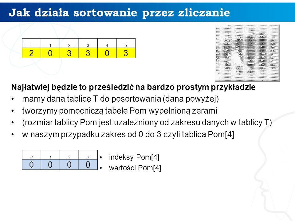 Jak działa sortowanie przez zliczanie Najłatwiej będzie to prześledzić na bardzo prostym przykładzie mamy dana tablicę T do posortowania (dana powyżej) tworzymy pomocniczą tabele Pom wypełnioną zerami (rozmiar tablicy Pom jest uzależniony od zakresu danych w tablicy T) w naszym przypadku zakres od 0 do 3 czyli tablica Pom[4] indeksy Pom[4] wartości Pom[4] 0123 0000 012345 203303