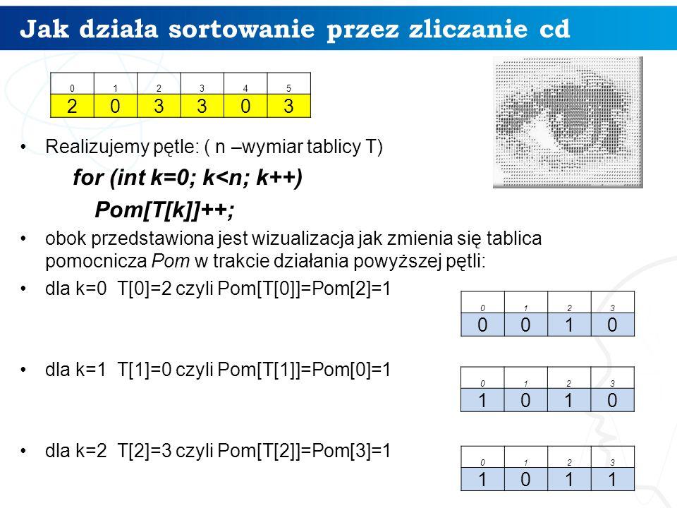 Jak działa sortowanie przez zliczanie cd Realizujemy pętle: ( n –wymiar tablicy T) for (int k=0; k<n; k++) Pom[T[k]]++; obok przedstawiona jest wizualizacja jak zmienia się tablica pomocnicza Pom w trakcie działania powyższej pętli: dla k=0 T[0]=2 czyli Pom[T[0]]=Pom[2]=1 dla k=1 T[1]=0 czyli Pom[T[1]]=Pom[0]=1 dla k=2 T[2]=3 czyli Pom[T[2]]=Pom[3]=1 0123 0010 0123 1010 0123 1011 012345 203303