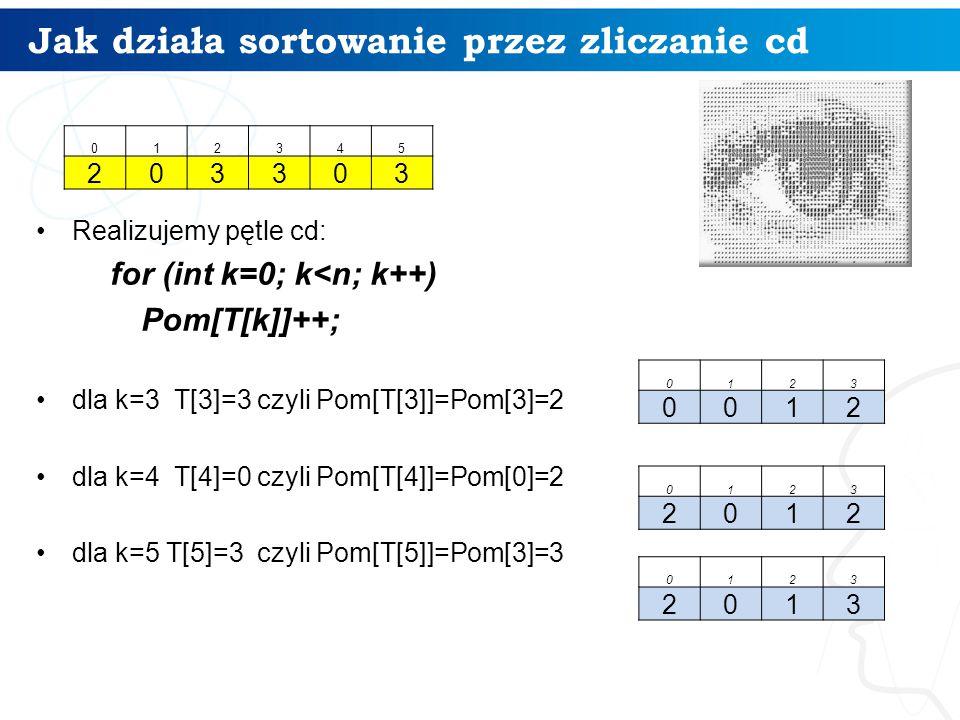 Jak działa sortowanie przez zliczanie cd Realizujemy pętle cd: for (int k=0; k<n; k++) Pom[T[k]]++; dla k=3 T[3]=3 czyli Pom[T[3]]=Pom[3]=2 dla k=4 T[4]=0 czyli Pom[T[4]]=Pom[0]=2 dla k=5 T[5]=3 czyli Pom[T[5]]=Pom[3]=3 0123 0012 012345 203303 0123 2012 0123 2013