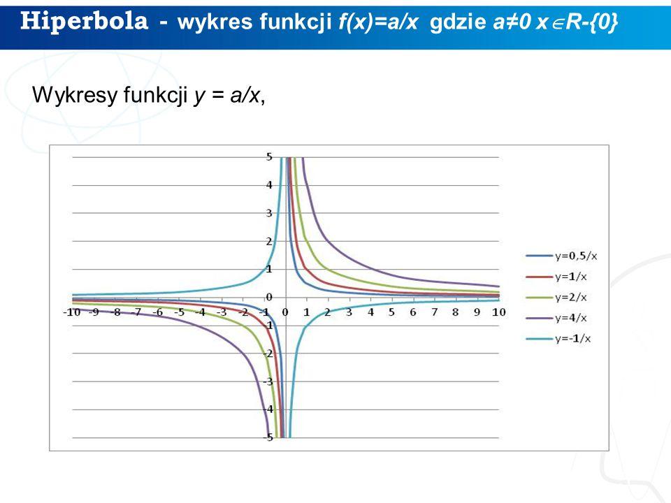 Hiperbola - wykres funkcji f(x)=a/x gdzie a≠0 x  R-{0} 5 Wykresy funkcji y = a/x,