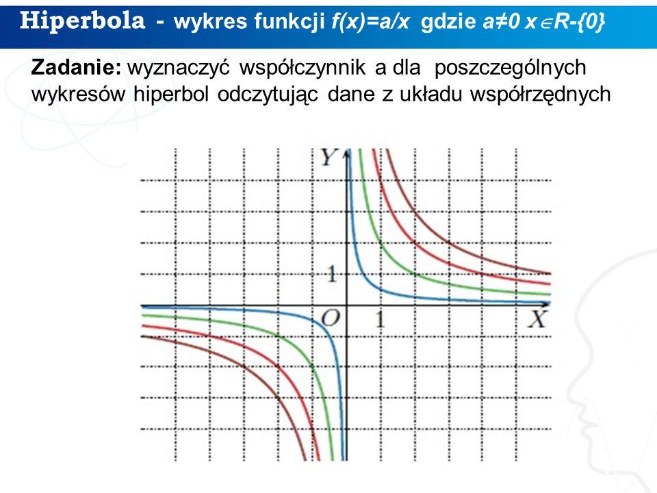 Hiperbola - wykres funkcji f(x)=a/x gdzie a≠0 x  R-{0} 6 Zadanie: wyznaczyć współczynnik a dla poszczególnych wykresów hiperbol odczytując dane z układu współrzędnych