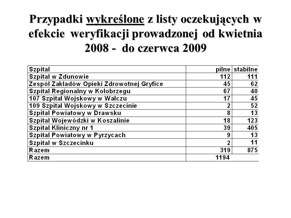 Zachodniopomorski Oddział Wojewódzki Przypadki wykreślone z listy oczekujących w efekcie weryfikacji prowadzonej od kwietnia 2008 - do czerwca 2009