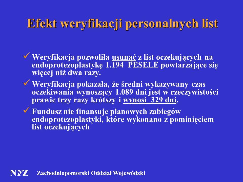 Zachodniopomorski Oddział Wojewódzki Efekt weryfikacji personalnych list Weryfikacja pozwoliła usunąć z list oczekujących na endoprotezoplastykę 1.194