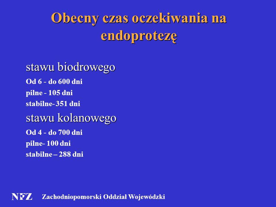 Zachodniopomorski Oddział Wojewódzki Obecny czas oczekiwania na endoprotezę stawu biodrowego Od 6 - do 600 dni pilne - 105 dni stabilne- 351 dni stawu kolanowego Od 4 - do 700 dni pilne- 100 dni stabilne – 288 dni