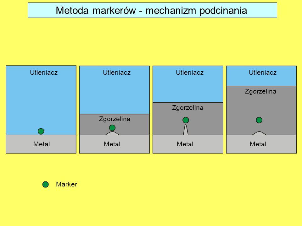 Metoda markerów - mechanizm podcinania Marker Metal Utleniacz Zgorzelina