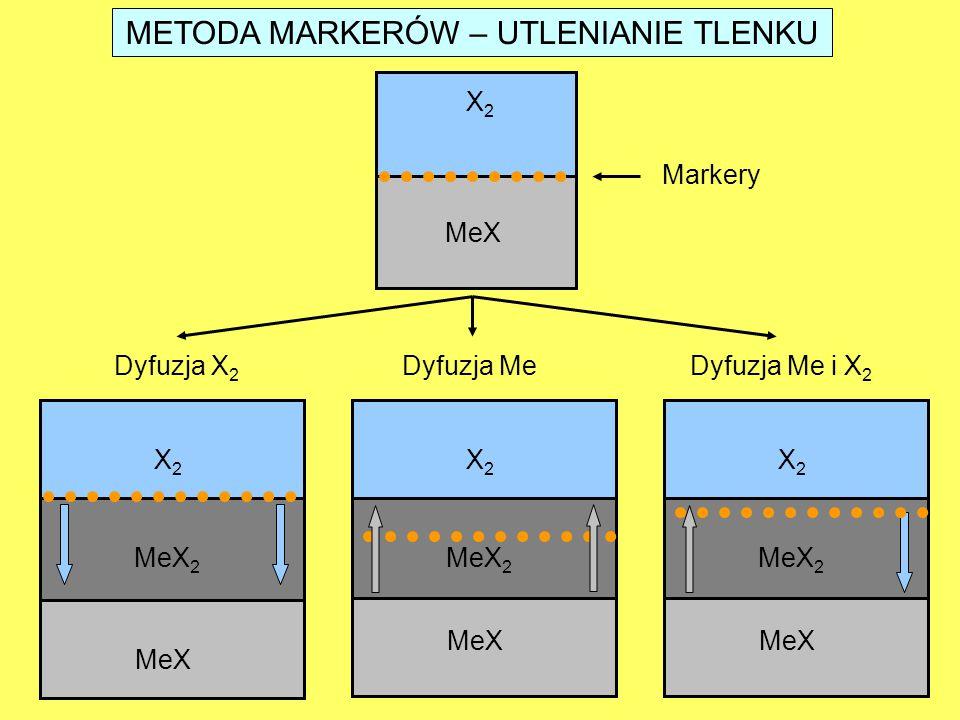 METODA MARKERÓW – UTLENIANIE TLENKU X2X2 MeX Markery Dyfuzja X 2 Dyfuzja MeDyfuzja Me i X 2 X2X2 MeX MeX 2 X2X2 MeX MeX 2 X2X2 MeX MeX 2