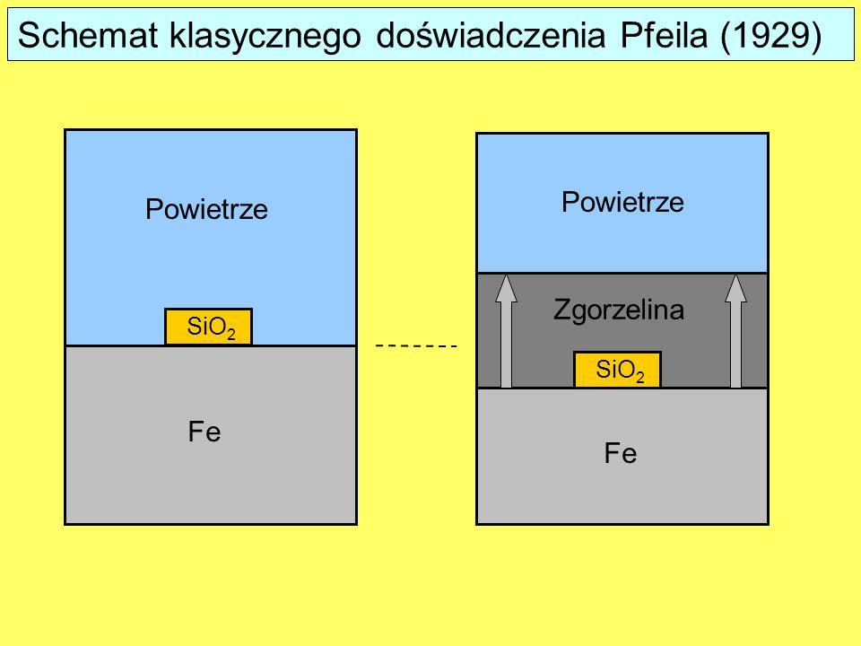 Schemat klasycznego doświadczenia Pfeila (1929) Fe Powietrze Zgorzelina Fe SiO 2 Powietrze