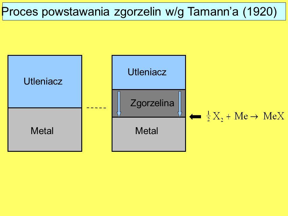 Proces powstawania zgorzelin w/g Tamann'a (1920) Metal Utleniacz Zgorzelina