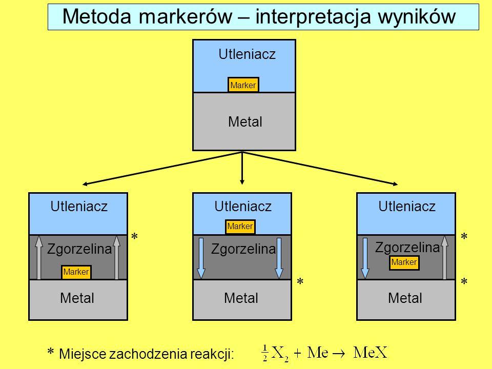 BADANIE WSPÓŁCZYNNIKÓW DYFUZJI WŁASNEJ Rozkład stężenia trasera w krysztale MeX, gdy stężenie trasera na powierzchni kryształu jest stałe (dyfuzja sieciowa) x 0 c c– stężenie trasera w odległości x od powierzchni kryształu, c 0 – stężenie trasera na powierzchni przed rozpoczęciem wygrzewania, t– czas wygrzewania D– współczynnik dyfuzji własnej (trasera)