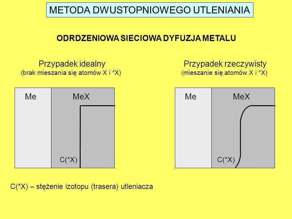 METODA DWUSTOPNIOWEGO UTLENIANIA MeMeX C(*X) ODRDZENIOWA SIECIOWA DYFUZJA METALU Przypadek idealny (brak mieszania się atomów X i *X) MeMeX C(*X) Przypadek rzeczywisty (mieszanie się atomów X i *X) C(*X) – stężenie izotopu (trasera) utleniacza