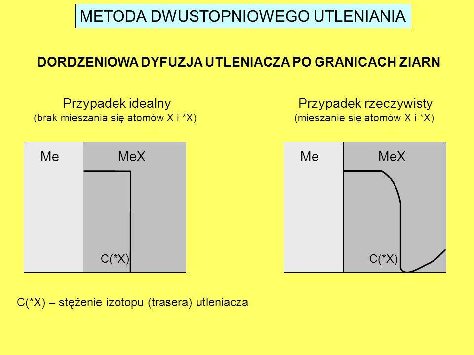 METODA DWUSTOPNIOWEGO UTLENIANIA MeMeX C(*X) DORDZENIOWA DYFUZJA UTLENIACZA PO GRANICACH ZIARN Przypadek idealny (brak mieszania się atomów X i *X) MeMeX C(*X) Przypadek rzeczywisty (mieszanie się atomów X i *X) C(*X) – stężenie izotopu (trasera) utleniacza