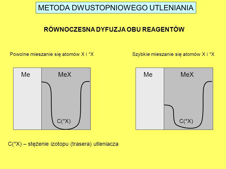 METODA DWUSTOPNIOWEGO UTLENIANIA RÓWNOCZESNA DYFUZJA OBU REAGENTÓW Powolne mieszanie się atomów X i *X C(*X) – stężenie izotopu (trasera) utleniacza MeMeX C(*X) MeMeX C(*X) Szybkie mieszanie się atomów X i *X