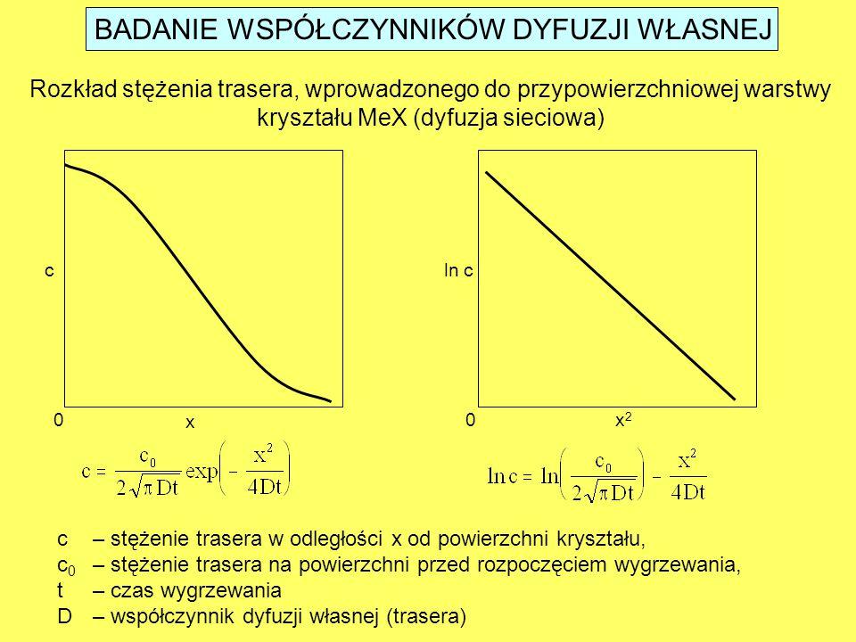 BADANIE WSPÓŁCZYNNIKÓW DYFUZJI WŁASNEJ Rozkład stężenia trasera, wprowadzonego do przypowierzchniowej warstwy kryształu MeX (dyfuzja sieciowa) x x2x2 00 cln c c– stężenie trasera w odległości x od powierzchni kryształu, c 0 – stężenie trasera na powierzchni przed rozpoczęciem wygrzewania, t– czas wygrzewania D– współczynnik dyfuzji własnej (trasera)