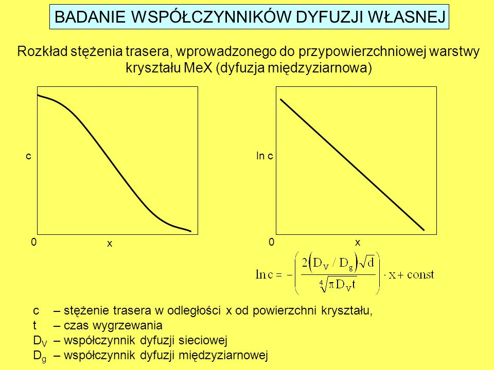 BADANIE WSPÓŁCZYNNIKÓW DYFUZJI WŁASNEJ Rozkład stężenia trasera, wprowadzonego do przypowierzchniowej warstwy kryształu MeX (dyfuzja międzyziarnowa) x x00 cln c c– stężenie trasera w odległości x od powierzchni kryształu, t– czas wygrzewania D V – współczynnik dyfuzji sieciowej D g – współczynnik dyfuzji międzyziarnowej