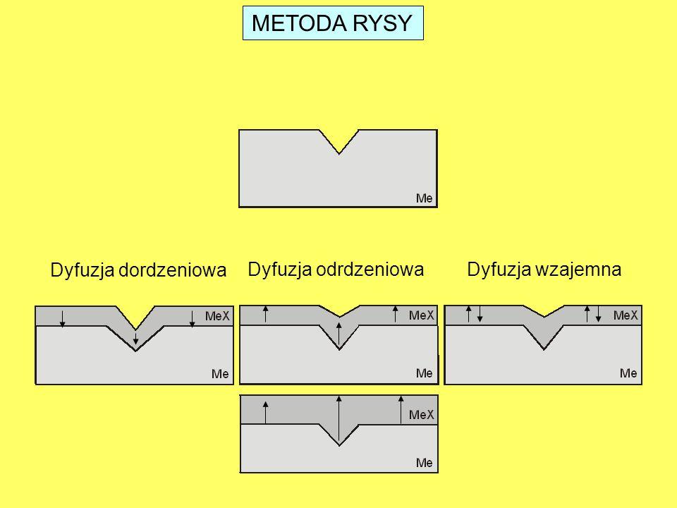 METODA RYSY Dyfuzja dordzeniowa Dyfuzja odrdzeniowaDyfuzja wzajemna