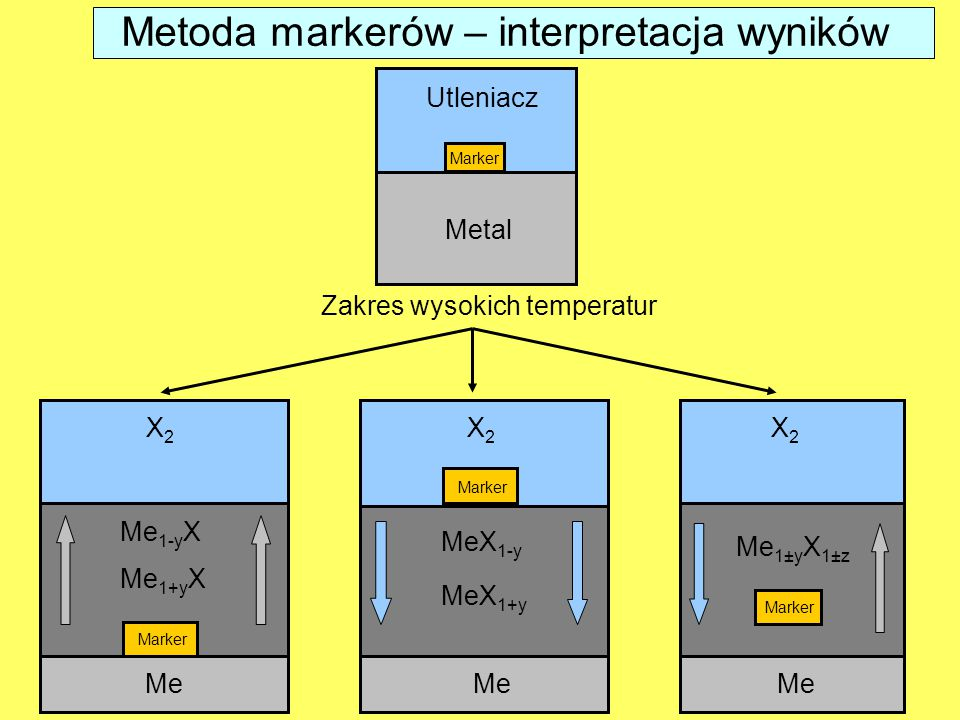 Utleniacz Metal Marker Me 1-y X X2X2 Me Marker MeX 1-y X2X2 Me Marker Me 1±y X 1±z X2X2 Me Marker Me 1+y X MeX 1+y Zakres wysokich temperatur Metoda markerów – interpretacja wyników