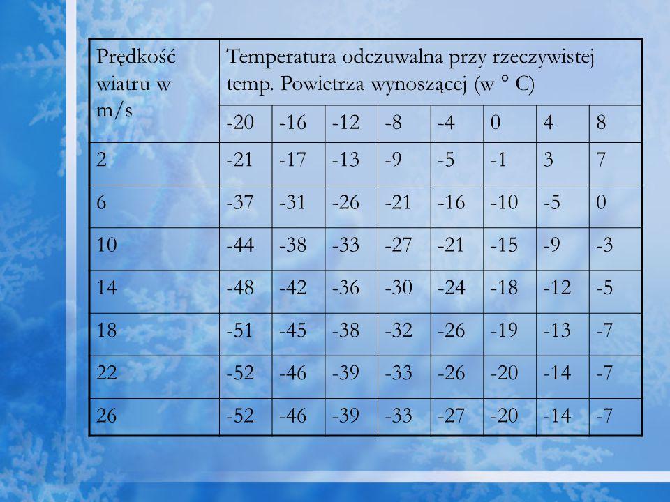Prędkość wiatru w m/s Temperatura odczuwalna przy rzeczywistej temp. Powietrza wynoszącej (w ° C) -20-16-12-8-4048 2-21-17-13-9-537 6-37-31-26-21-16-1
