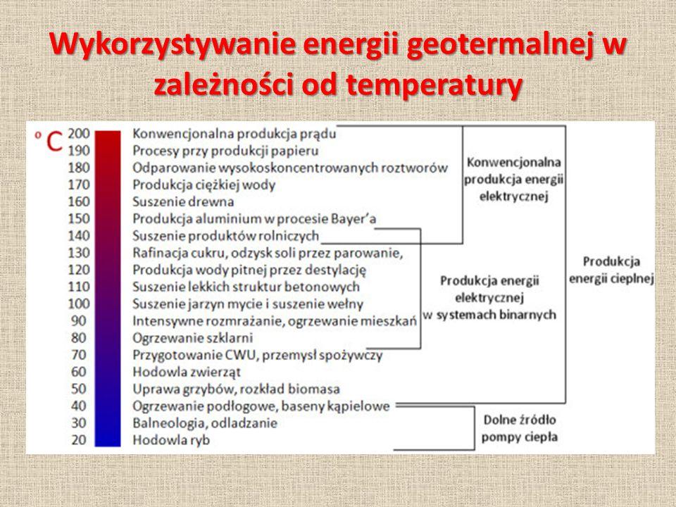 Wykorzystywanie energii geotermalnej w zależności od temperatury