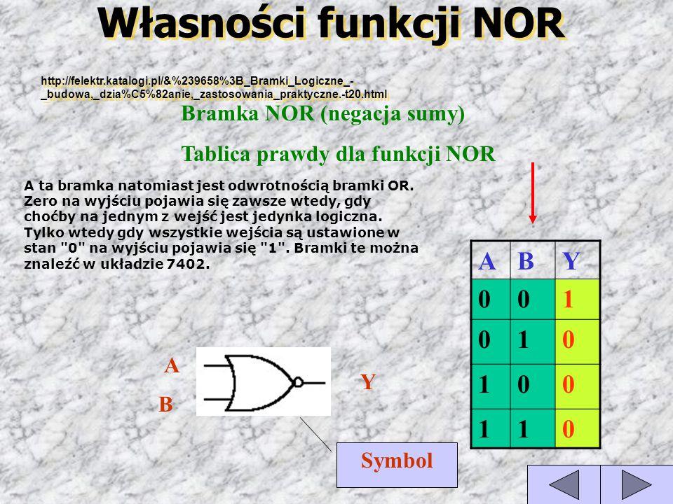 Własności funkcji NOR Bramka NOR (negacja sumy) Tablica prawdy dla funkcji NOR A ta bramka natomiast jest odwrotnością bramki OR. Zero na wyjściu poja