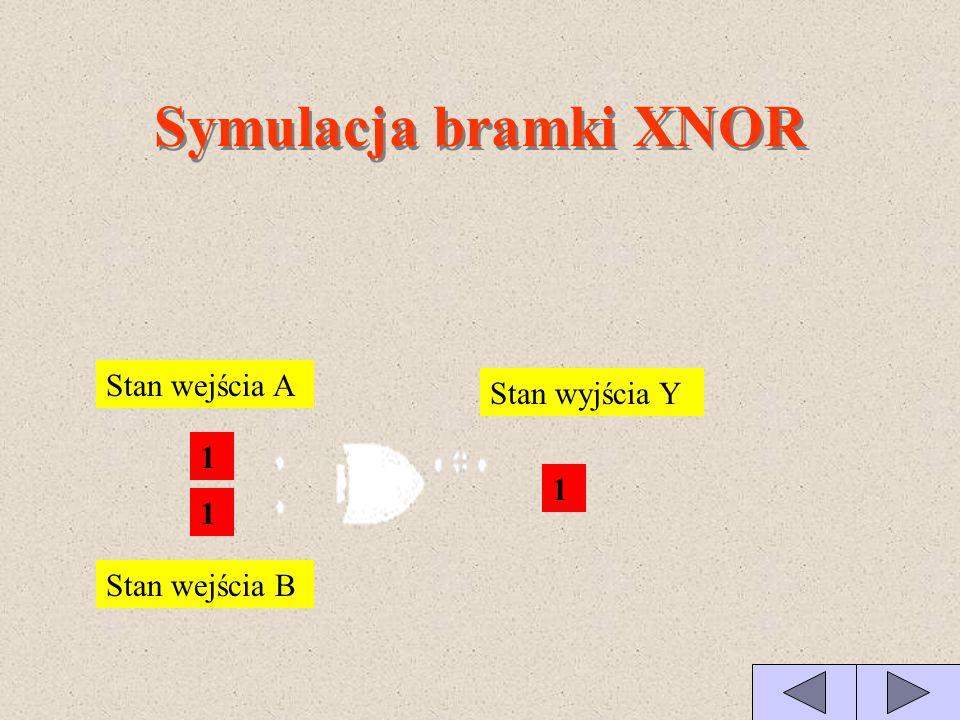 Symulacja bramki XNOR Stan wejścia A Stan wyjścia Y Stan wejścia B 0 0 1 0 1 0 1 0 0 1 1 1