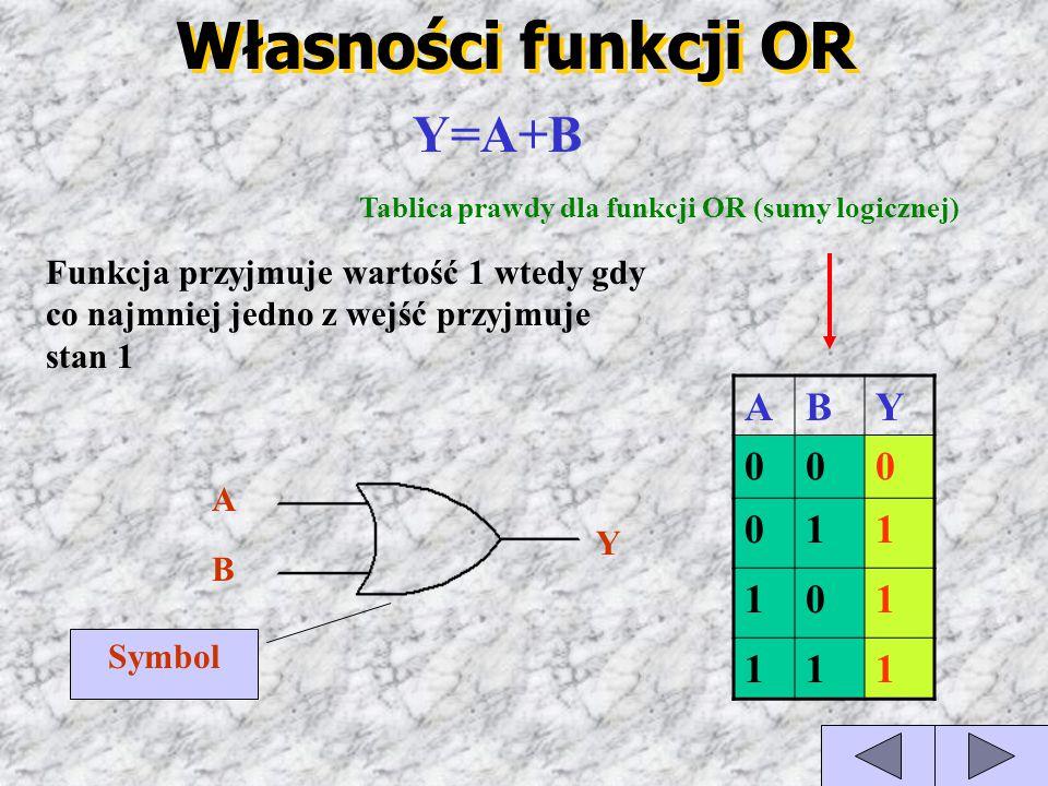 Własności funkcji OR ABY 000 011 101 111 Tablica prawdy dla funkcji OR (sumy logicznej) Y=A+B Funkcja przyjmuje wartość 1 wtedy gdy co najmniej jedno