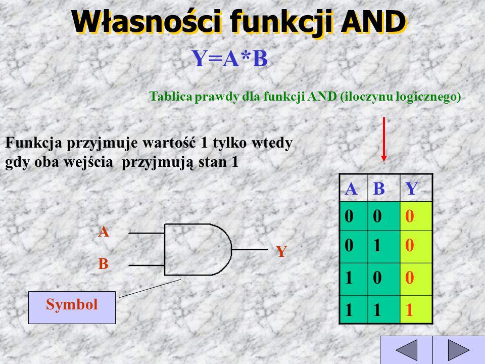 Własności funkcji AND ABY 000 010 100 111 Tablica prawdy dla funkcji AND (iloczynu logicznego) Y=A*B Funkcja przyjmuje wartość 1 tylko wtedy gdy oba w