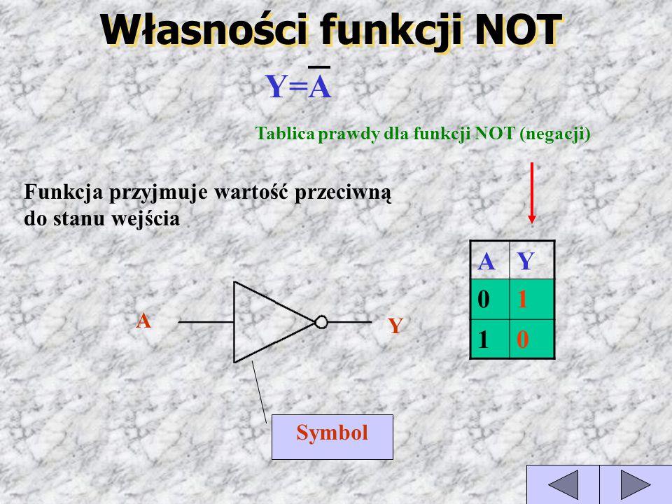 Własności funkcji NOT AY 01 10 Tablica prawdy dla funkcji NOT (negacji) Y=A Funkcja przyjmuje wartość przeciwną do stanu wejścia A Y Symbol