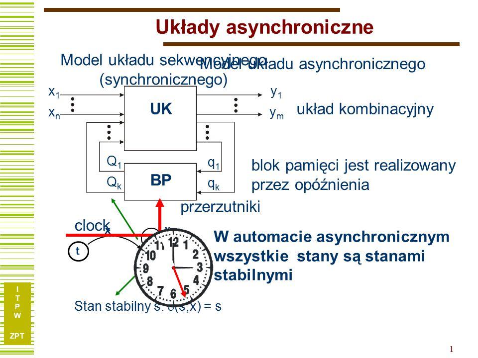 I T P W ZPT 1 x1xnx1xn y1ymy1ym Q1QkQ1Qk q1qkq1qk Układy asynchroniczne układ kombinacyjny blok pamięci jest realizowany przez opóźnienia UK BP Model układu sekwencyjnego (synchronicznego) Stan stabilny s:  (s,x) = s W automacie asynchronicznym wszystkie stany są stanami stabilnymi t s x x Model układu asynchronicznego clock przerzutniki