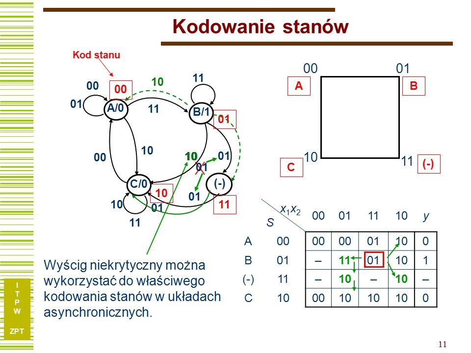 I T P W ZPT 11 Kodowanie stanów 0001 11 10 AB C (-) x1x2Sx1x2S 00011110y A00 01100 B01–1101101 (-)11–10– – C 0010 0 (-) 01 11 Wyścig niekrytyczny można wykorzystać do właściwego kodowania stanów w układach asynchronicznych.