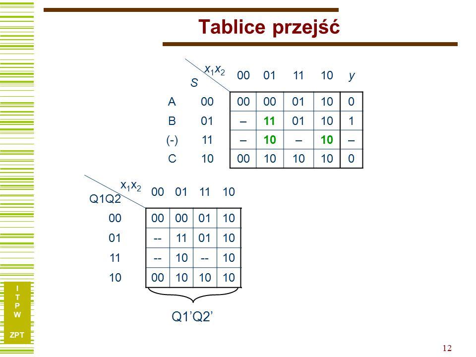 I T P W ZPT 12 Tablice przejść x1x2Sx1x2S 00011110y A00 01100 B01–1101101 (-)11–10– – C 0010 0 x 1 x 2 Q1Q2 000111100001111000011110 00 011000010010 01--110110-101-110 11--10--10-1-1-0-0 0010 01110000 Q1'Q1'Q2'Q2'