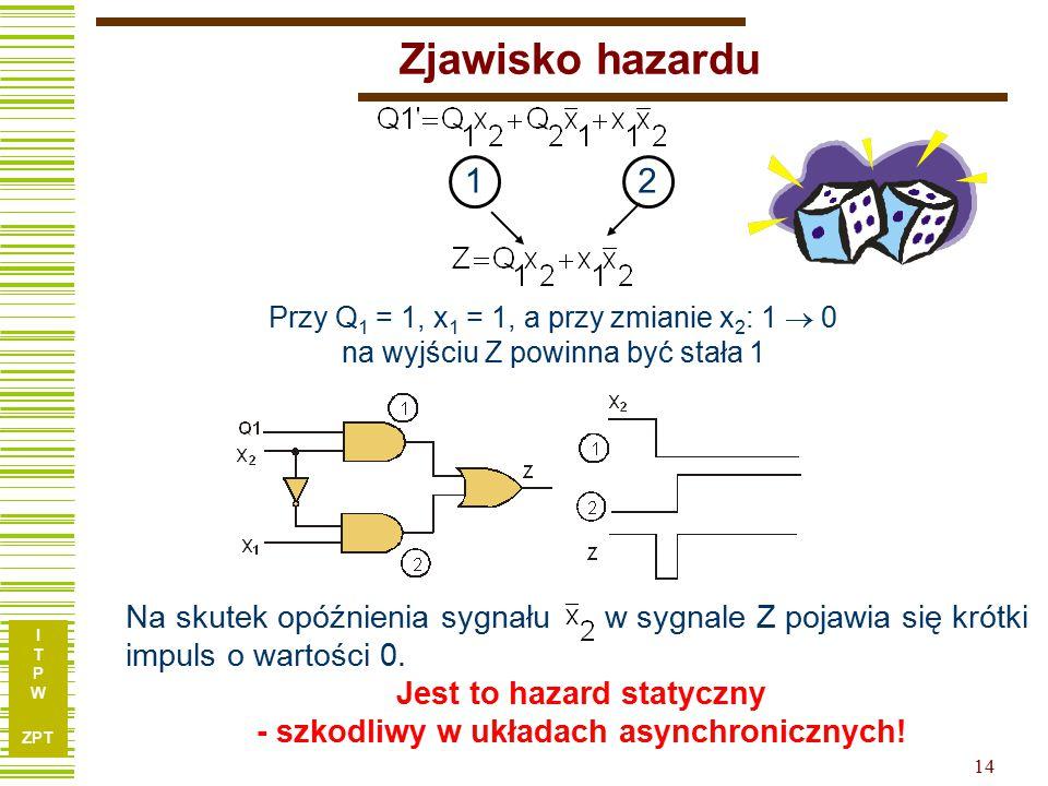 I T P W ZPT 14 Zjawisko hazardu 12 Przy Q 1 = 1, x 1 = 1, a przy zmianie x 2 : 1  0 na wyjściu Z powinna być stała 1 Na skutek opóźnienia sygnału w sygnale Z pojawia się krótki impuls o wartości 0.