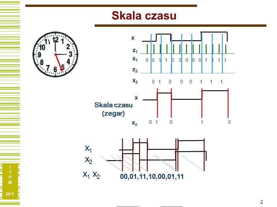 I T P W ZPT 2 Skala czasu x x2x2 0 0 1 1 0 0 0 0 0 1 1 1 1 z2z2 0 1 0 0 0 1 1 1 x x1x1 xaxa 0 1 0 1 0 Skala czasu (zegar) x1x2x1x2 x 1 x 2 00,01,11,10,00,01,11 z1z1