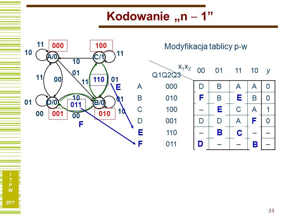 """I T P W ZPT 33 Kodowanie """"n  1 x 1 x 2 Q1Q2Q3 00011110y A000DBAA0 B010DBCB0 C100–BCA1 D001DDAB0 –110––––– –011––––– 10 B/0 01 D/0 01 00 C/1 11 A/0 11 10 11 00 10 00 11 01 000100 001010 011 110 Modyfikacja tablicy p-w E F F F E E B B C E F D"""