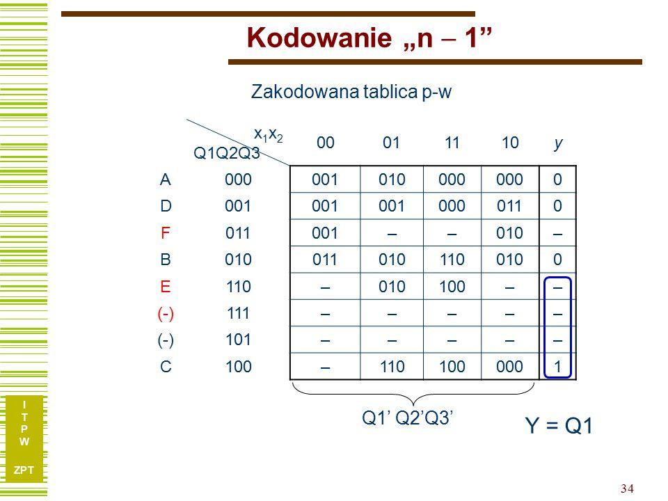"""I T P W ZPT 34 Kodowanie """"n  1 x 1 x 2 Q1Q2Q3 00011110y A000001010000 0 D001 0000110 F 001––010– B 0110101100100 E110–010100–– (-)111––––– (-)101––––– C100–1101000001 Zakodowana tablica p-w Y = Q1 Q1' Q2'Q3'"""