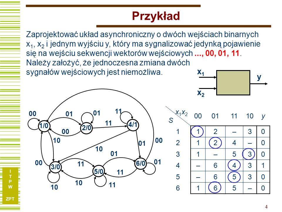 I T P W ZPT 4 Przykład Zaprojektować układ asynchroniczny o dwóch wejściach binarnych x 1, x 2 i jednym wyjściu y, który ma sygnalizować jedynką pojawienie się na wejściu sekwencji wektorów wejściowych..., 00, 01, 11.