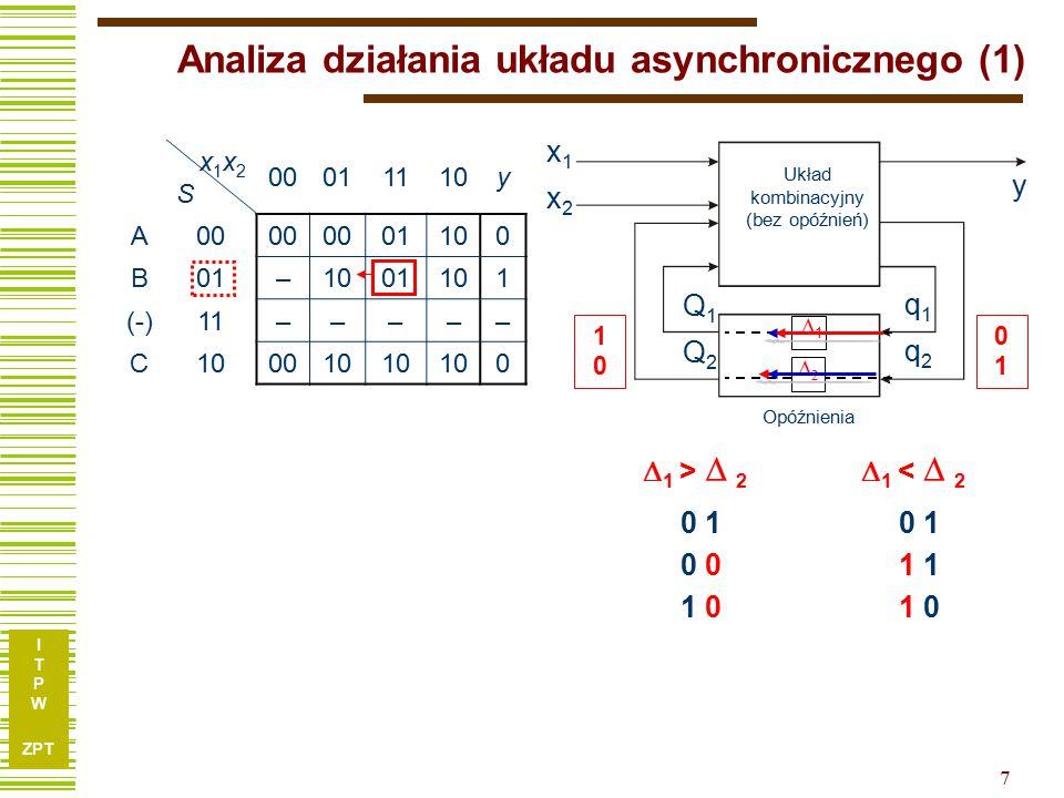 I T P W ZPT 7 Analiza działania układu asynchronicznego (1) 0 1 x1x2Sx1x2S 00011110y A00 01100 B01–1001101 (-)11––––– C100010 0 x1x2x1x2 y Q1Q2Q1Q2 q1q2q1q2 Układ kombinacyjny (bez opóźnień) 11 22 Opóźnienia 0101 1010 0 1 0  1 >  2 0 1 1 1 0  1 <  2