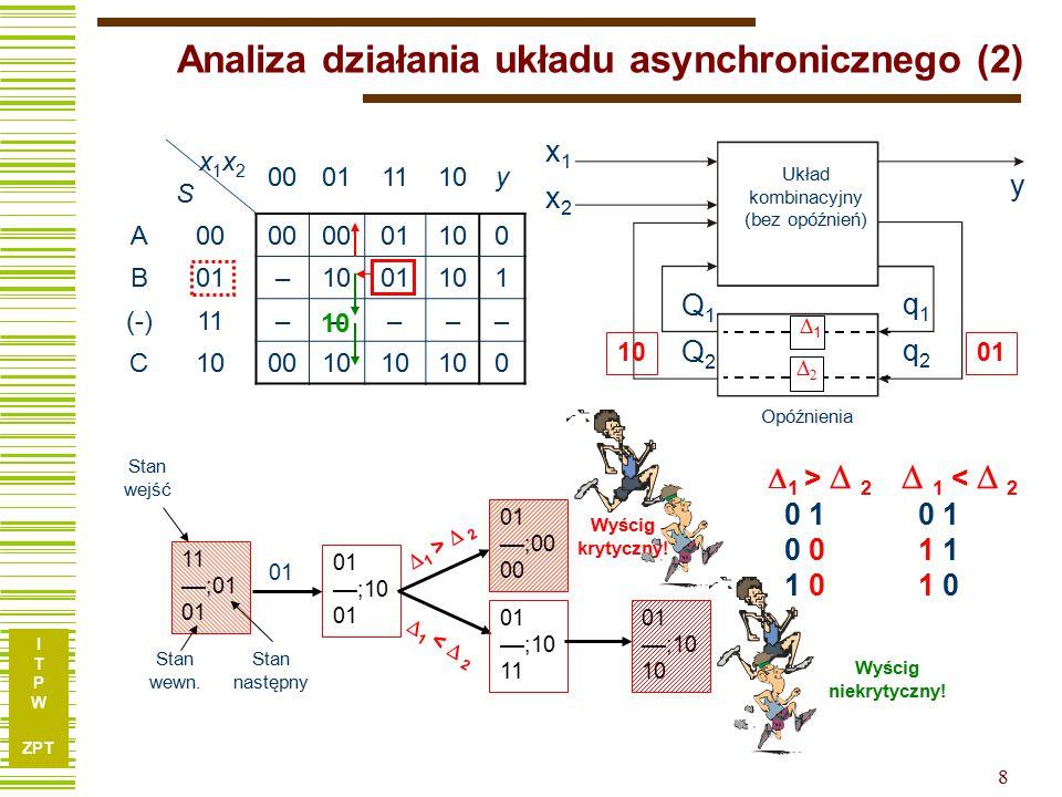 I T P W ZPT 8 Analiza działania układu asynchronicznego (2)  1 >  2 0 1 0 0 1 0  1 <  2 0 1 1 1 1 0 x1x2Sx1x2S 00011110y A00 01100 B01–1001101 (-)11––––– C100010 0 11 ––;01 01 ––;10 01 Stan wejść Stan wewn.