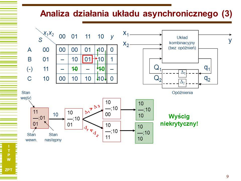 I T P W ZPT 9 Analiza działania układu asynchronicznego (3) x1x2x1x2 y Q1Q2Q1Q2 q1q2q1q2 Układ kombinacyjny (bez opóźnień) 11 22 Opóźnienia x1x2Sx1x2S 00011110y A00 01100 B01–1001101 (-)11––––– C100010 0 11 ––;01 01 10 ––;10 01 Stan wejść Stan wewn.