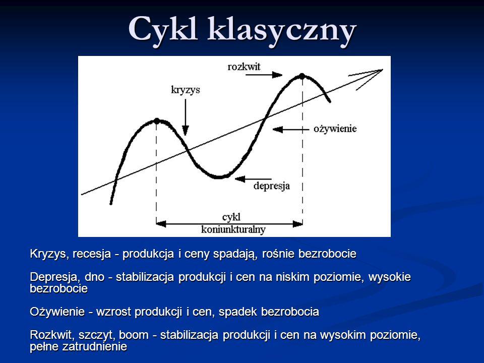 Cykl klasyczny Kryzys, recesja - produkcja i ceny spadają, rośnie bezrobocie Depresja, dno - stabilizacja produkcji i cen na niskim poziomie, wysokie bezrobocie Ożywienie - wzrost produkcji i cen, spadek bezrobocia Rozkwit, szczyt, boom - stabilizacja produkcji i cen na wysokim poziomie, pełne zatrudnienie