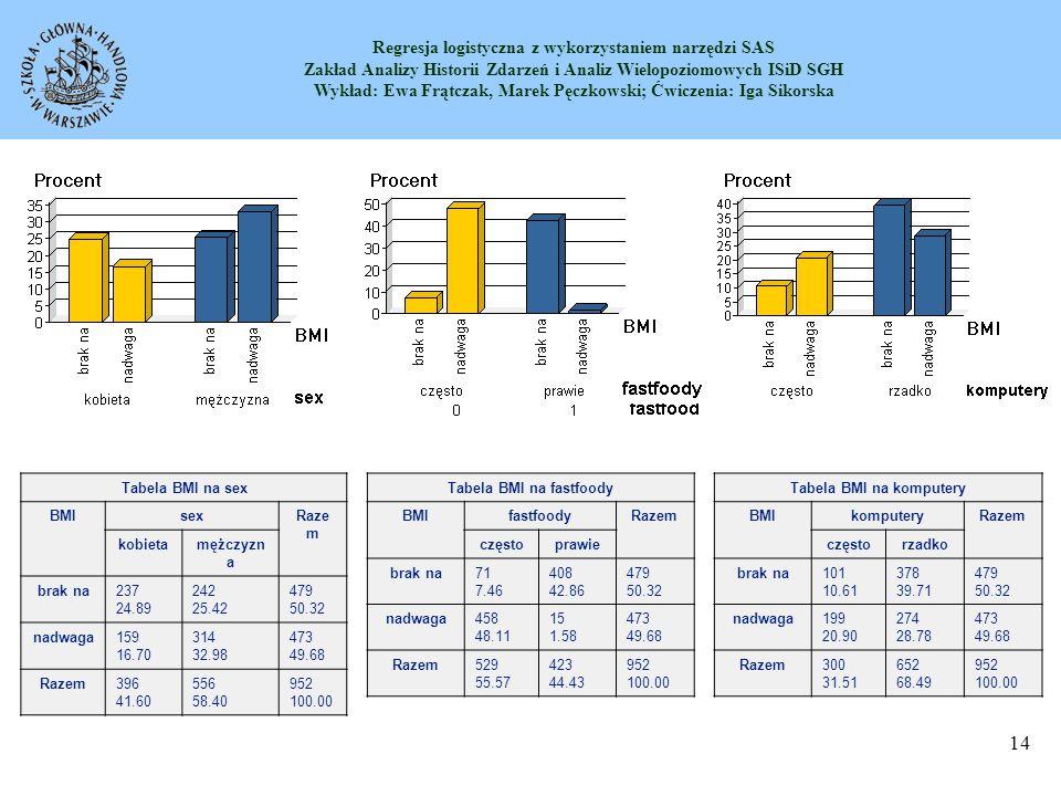 Regresja logistyczna z wykorzystaniem narzędzi SAS Zakład Analizy Historii Zdarzeń i Analiz Wielopoziomowych ISiD SGH Wykład: Ewa Frątczak, Marek Pęczkowski; Ćwiczenia: Iga Sikorska 15 Wstępna analiza rozkładów Tabela BMI na syt_materialna BMIsyt_materialnaRazem bardzo dobra przeciętnaraczej dobra raczej zła zła brak na6 0.63 242 25.42 44 4.62 117 12.29 70 7.35 479 50.32 nadwaga4 0.42 280 29.41 69 7.25 86 9.03 34 3.57 473 49.68 Razem10 1.05 522 54.83 113 11.87 203 21.32 104 10.92 952 100.00 Tabela BMI na zamieszk BMIzamieszkRazem b małe bardzo duże dużemałewieśśredni e brak na65 6.83 62 6.51 54 5.67 103 10.82 150 15.76 45 4.73 479 50.32 nadwaga58 6.09 70 7.35 49 5.15 77 8.09 167 17.54 52 5.46 473 49.68 Razem123 12.92 132 13.87 103 10.82 180 18.91 317 33.30 97 10.19 952 100.00