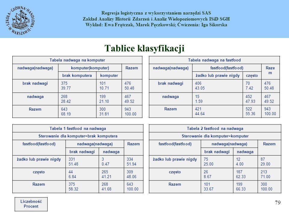 Regresja logistyczna z wykorzystaniem narzędzi SAS Zakład Analizy Historii Zdarzeń i Analiz Wielopoziomowych ISiD SGH Wykład: Ewa Frątczak, Marek Pęczkowski; Ćwiczenia: Iga Sikorska 80 Tablice klasyfikacji Po estymacji modelu można podzielić zbiór obserwacji na dwie części: osoby, dla których pnadwaga>0.5 oraz osoby, dla których pnienadwaga <0.5.