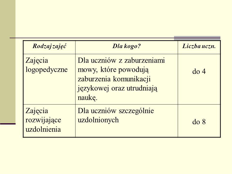 Rodzaj zajęćDla kogo?Liczba uczn. Zajęcia logopedyczne Dla uczniów z zaburzeniami mowy, które powodują zaburzenia komunikacji językowej oraz utrudniaj