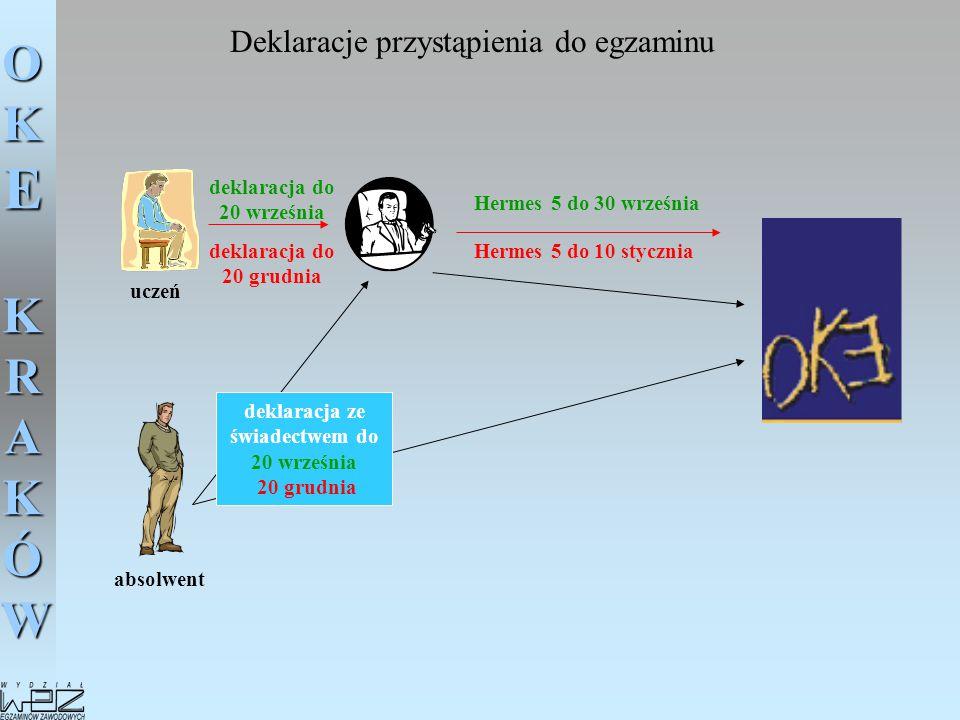OKE KRAKÓW Deklaracje przystąpienia do egzaminu uczeń absolwent deklaracja do 20 grudnia deklaracja do 20 września Hermes 5 do 10 stycznia Hermes 5 do