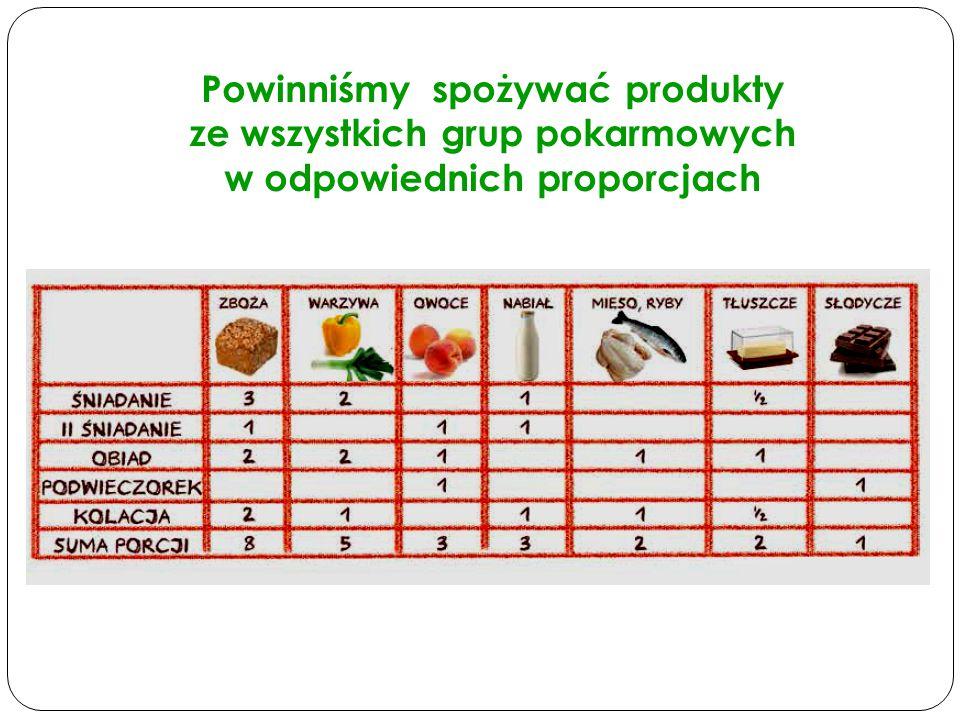 Powinniśmy spożywać produkty ze wszystkich grup pokarmowych w odpowiednich proporcjach