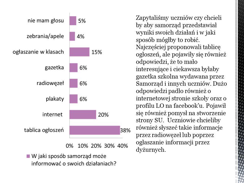 Ostatnie pytanie ankiety dotyczyło działań samorządu.
