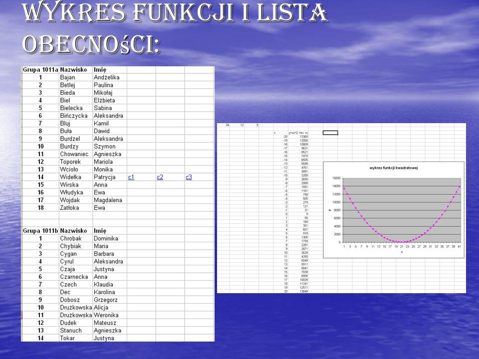 Wykres funkcji i lista obecno ś ci: