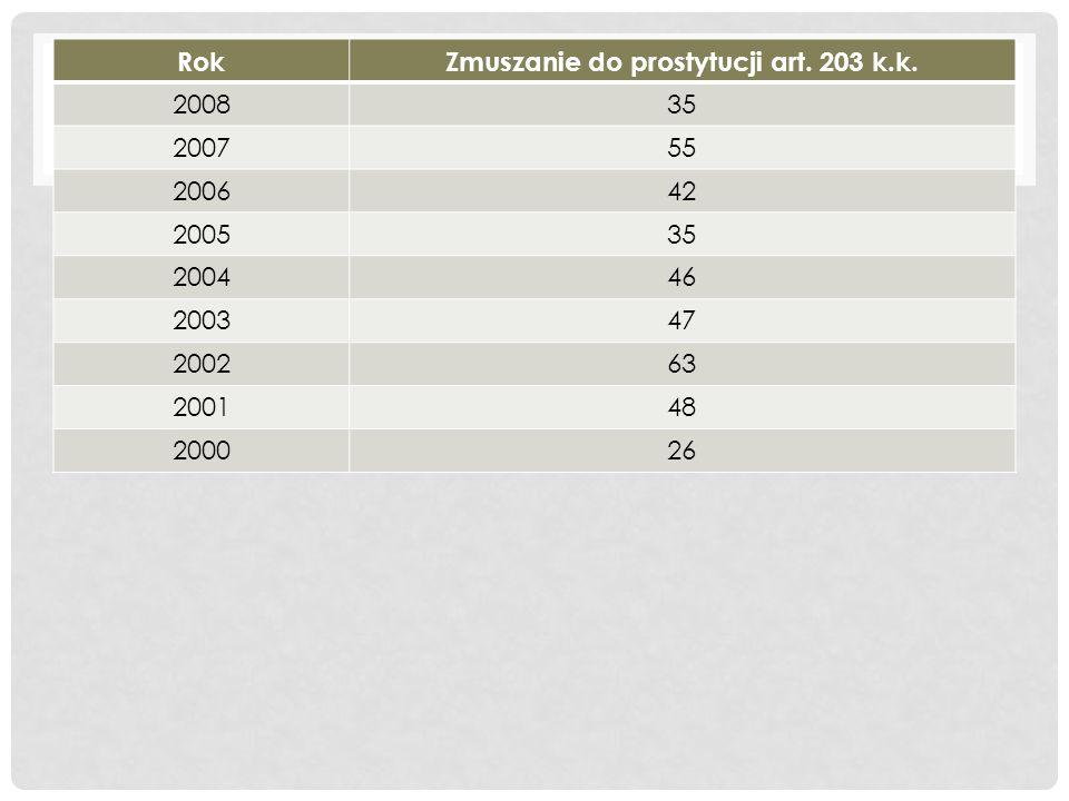RokZmuszanie do prostytucji art. 203 k.k. 200835 200755 200642 200535 200446 200347 200263 200148 200026