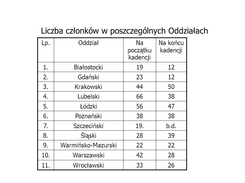 Liczba członków w poszczególnych Oddziałach Lp.OddziałNa początku kadencji Na końcu kadencji 1.Białostocki1912 2.Gdański2312 3.Krakowski4450 4.Lubelsk